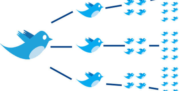 What Makes People Click Retweet?