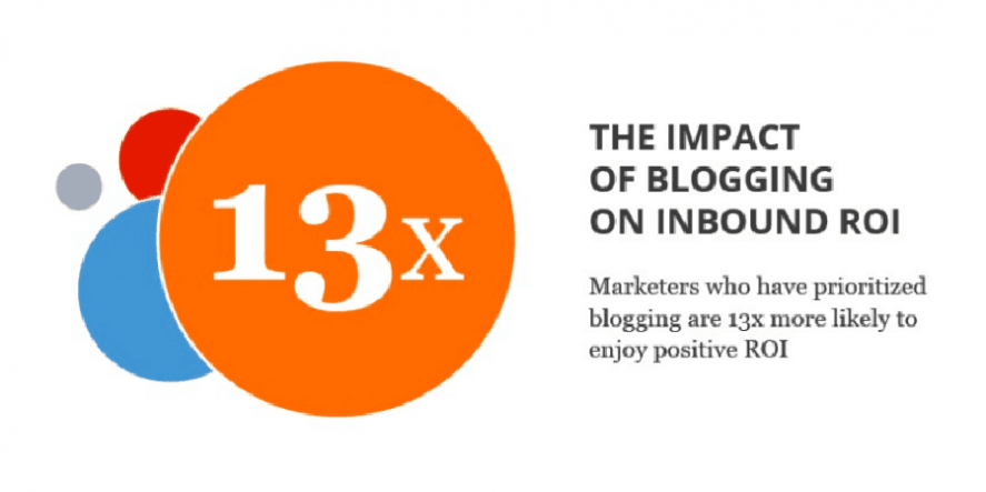 How Can Your Blog Posts Generate Positive ROI?